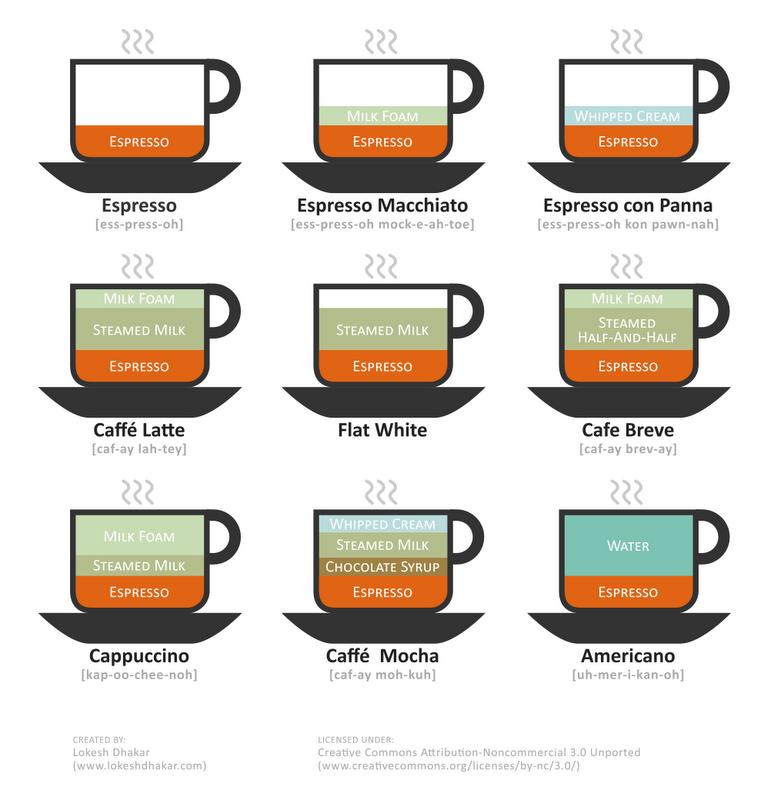 Tipos de café proporciones de café
